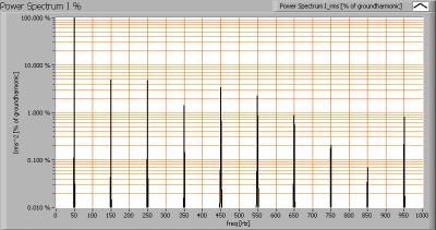 lli_bv_20w_par38_powerspectrumi_percent