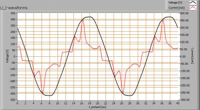 lli_bv_20w_par38_u_i_waveforms