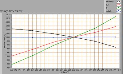 lli_bv_20w_par38_voltagedependency