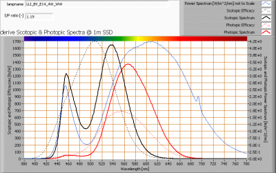 lli_bv_e14_4w_ww_s_and_p_spectra_at_1m_distance
