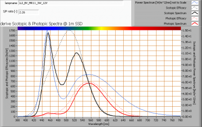 lli_bv_mr11_3w_12v_s_and_p_spectra_at_1m_distance