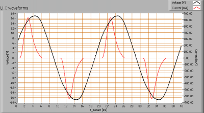 lli_bv_mr11_3w_12v_u_i_waveforms
