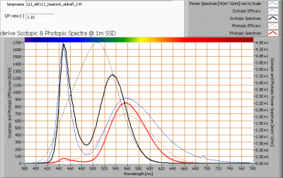 lli_ar111_heatsnk_oldrefl_cw_s_and_p_spectra_at_1m_distance