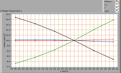 lli_ar111_heatsnk_oldrefl_cw_voltagedependency