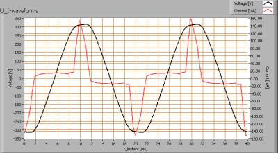 lli_bv_ar111_heatsnk_lense_cw_u_i_waveforms