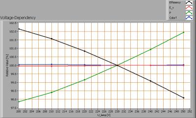 lli_bv_ar111_heatsnk_lense_cw_voltagedependency