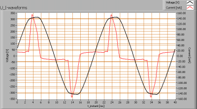 lli_bv_ar111_refl_cw_u_i_waveforms