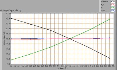 lli_bv_ar111_refl_cw_voltagedependency