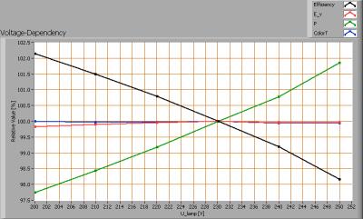 lli_bv_ar111_refl_ww_voltagedependency