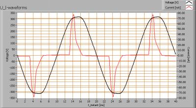 lli_bv_go231_cw_u_i_waveforms