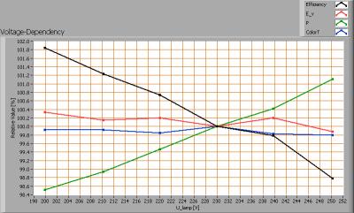 lli_bv_go231_cw_voltagedependency