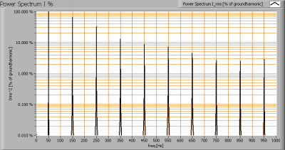 lli_bv_go501_cw_powerspectrumi_percent