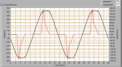 lli_bv_go501_cw_u_i_waveforms