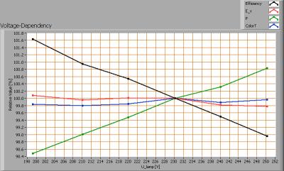 lli_bv_go501_cw_voltagedependency