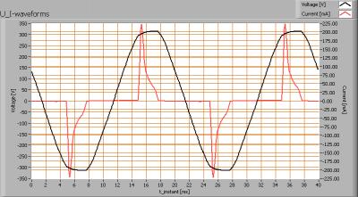 lli_bv_go501_ww_u_i_waveforms
