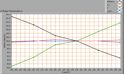 lli_bv_go501_ww_voltagedependency