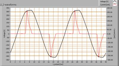 lli_bv_go561_cw_u_i_waveforms