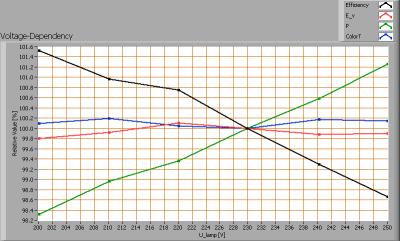 lli_bv_go561_cw_voltagedependency