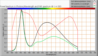 sodix_3w_cw_par_spectra_at_1m_distance