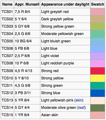 OliNo » Blog Archive » A close look at the Color Rendering Index