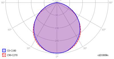 luxerna-tl-pro-100-740-120cm-dipled_light_diagram