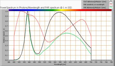 luxerna-tl-pro-100-740-120cm-dipled_par_spectra_at_1m_distance