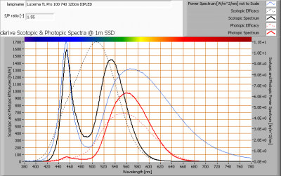 luxerna-tl-pro-100-740-120cm-dipled_s_and_p_spectra_at_1m_distance