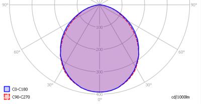 luxerna-tl-pro-100-760-120cm-dipled_light_diagram