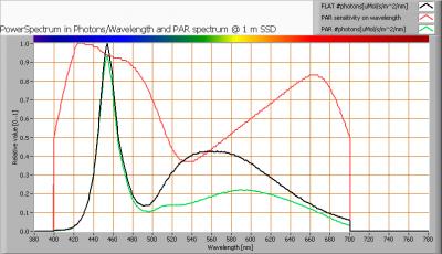 luxerna-tl-pro-100-760-120cm-dipled_par_spectra_at_1m_distance