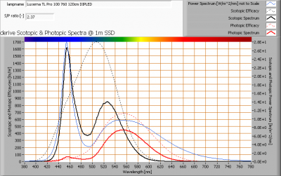 luxerna-tl-pro-100-760-120cm-dipled_s_and_p_spectra_at_1m_distance