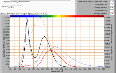 luxerna_tube120cm60leds_s_and_p_spectra_at_1m_distance