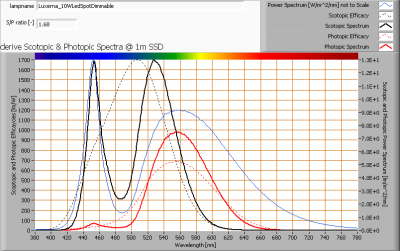 luxerna_10wledspotdimmable_s_and_p_spectra_at_1m_distance