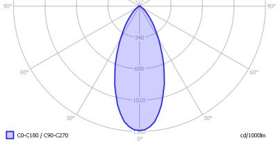 luxerna_downlight_d1515_740_light_diagram