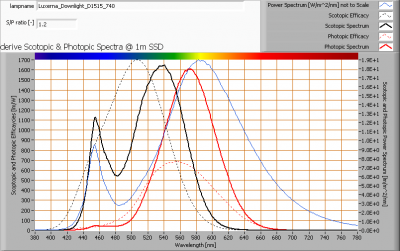 luxerna_downlight_d1515_740_s_and_p_spectra_at_1m_distance