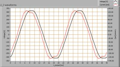 luxerna_downlight_d1515_740_u_i_waveforms