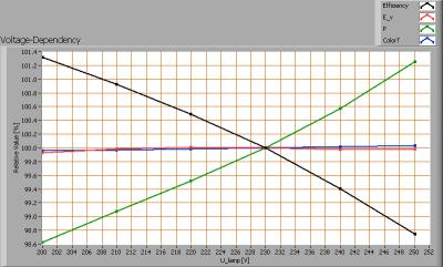 luxerna_downlight_d1515_740_voltagedependency