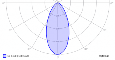 luxerna_downlight_d1515_750_light_diagram
