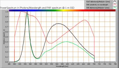 luxerna_downlight_d1515_750_par_spectra_at_1m_distance