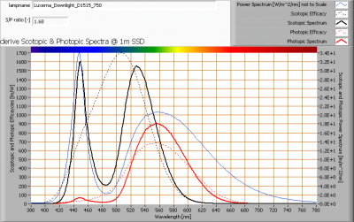 luxerna_downlight_d1515_750_s_and_p_spectra_at_1m_distance