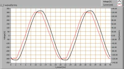 luxerna_downlight_d1515_750_u_i_waveforms
