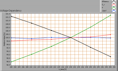 luxerna_downlight_d1515_750_voltagedependency