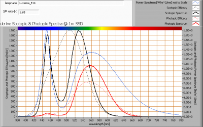 luxerna_e14_s_and_p_spectra_at_1m_distance