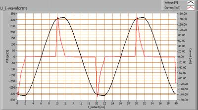 luxerna_e14_u_i_waveforms