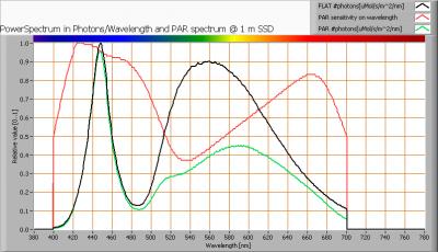 flood_30w_par_spectra_at_1m_distance
