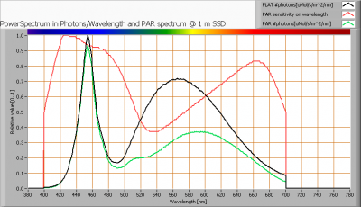 floodlight_par_spectra_at_1m_distance