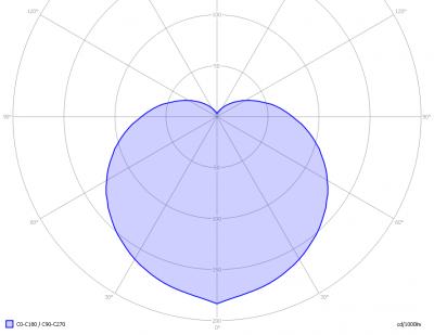 glo_gls_b22_light_diagram
