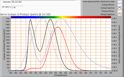 glo_gls_b22_s_and_p_spectra_at_1m_distance