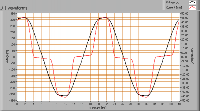 glo_gls_b22_u_i_waveforms