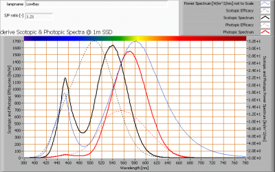 lowbay_s_and_p_spectra_at_1m_distance