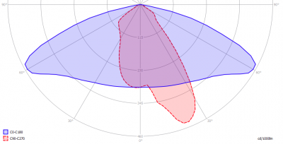LIGHTS4Europe-LucidPowerLane2_light_diagram